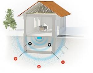 Illustration af hvordan Drytechs system virker