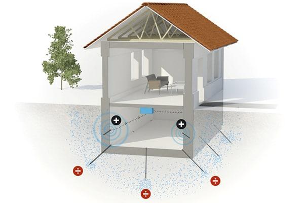 Illustration af Drytech system imod fugtig kælder